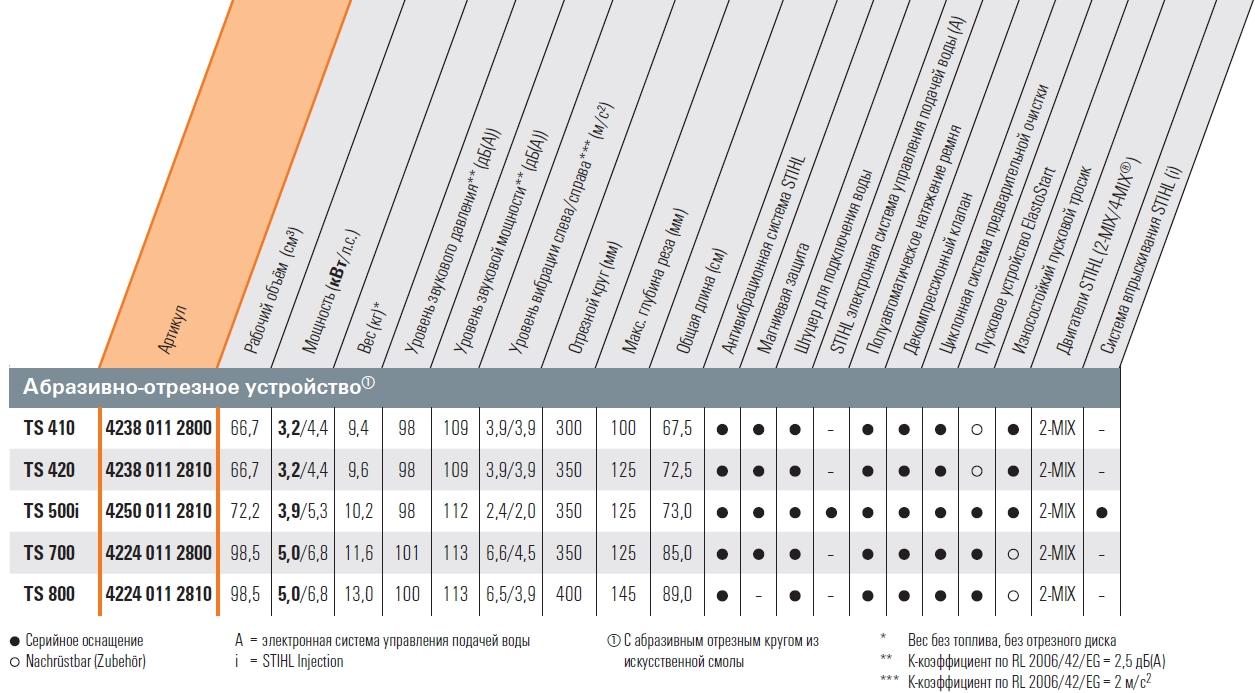бензорезы Штиль таблица